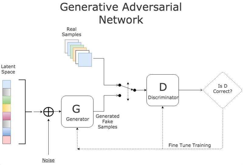 Sharing the opinion about Generative Adversarial Networks (GAN)