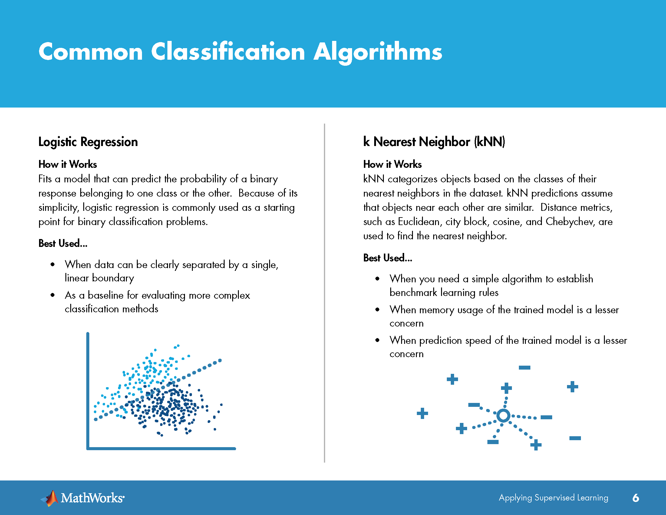 MathWorks: Introducing Machine Learning – C  Cui's Blog
