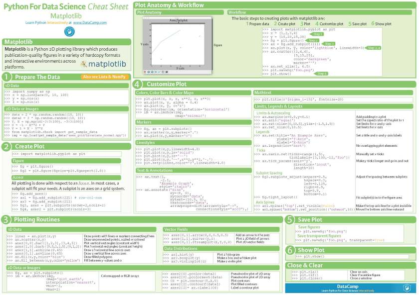 Python Cheat Sheets Conbination_Page_2