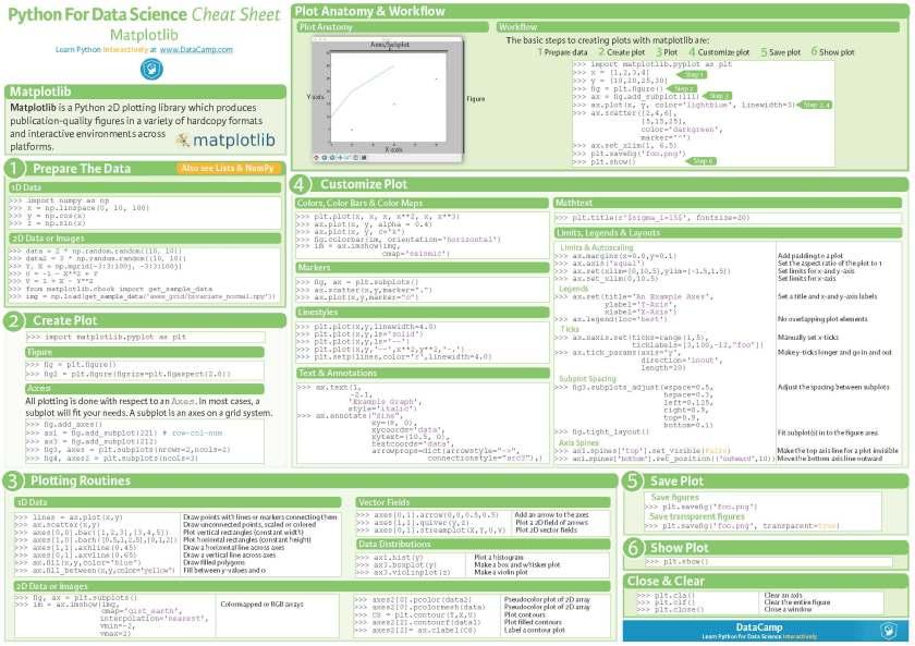 Python Cheat Sheets Conbination_Page_2