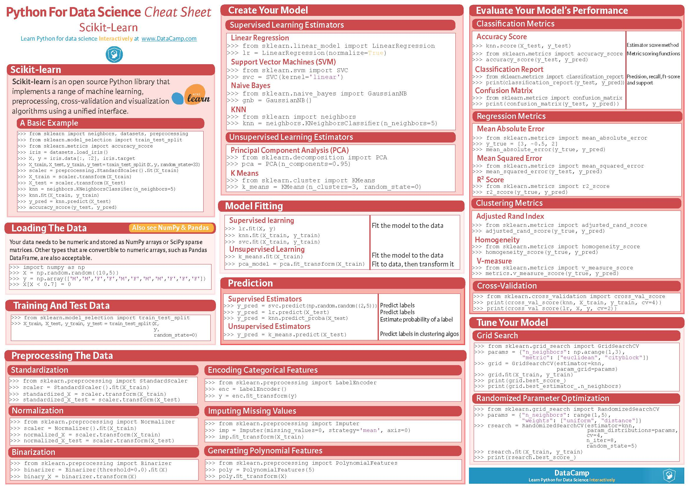 Python For Data Science (Cheat Sheets Collections) – C  Cui's Blog