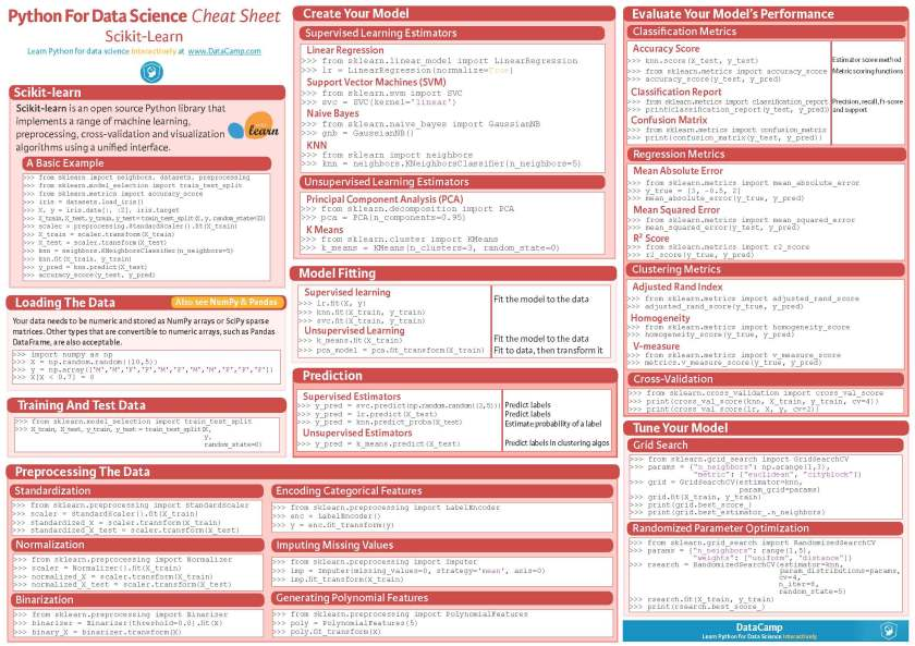 Python Cheat Sheets Conbination_Page_3