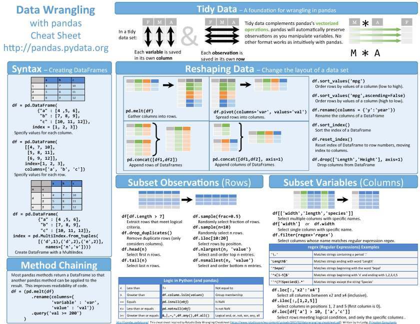Python Cheat Sheets Conbination_Page_5