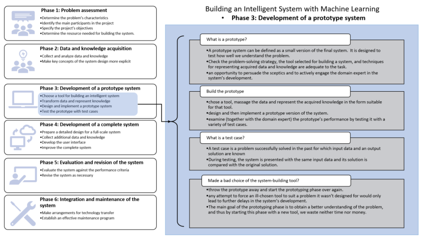 How To Build An Artificial Intelligent System Ii C Cui S Blog