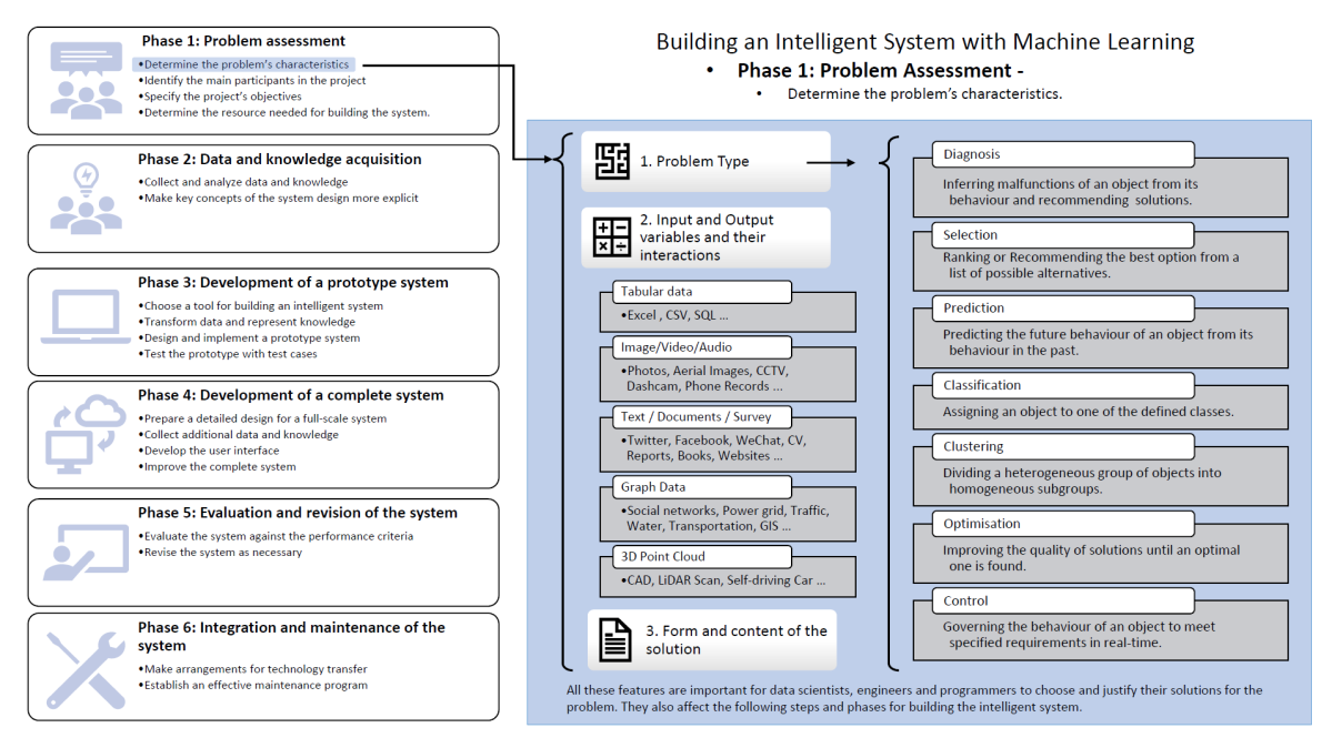 How to Build an Artificial Intelligent System (I)