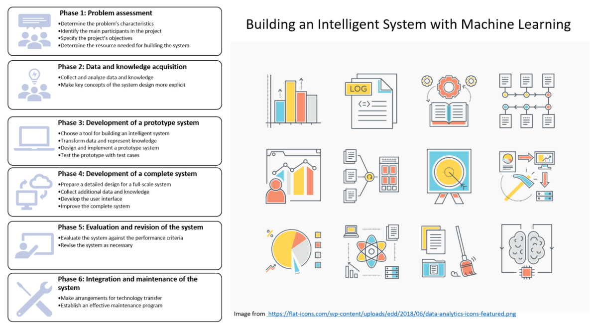 How to Build an Artificial Intelligent System (II)