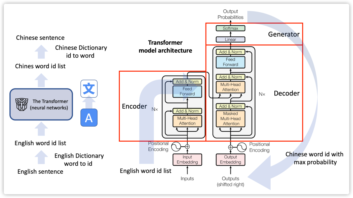 Annotated-Transformer-English-to-Chinese-Translator